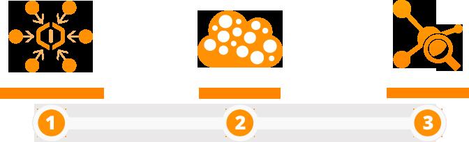 How CloudPhysics Works