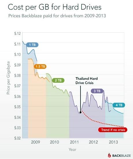 Cost-perGB-Backblaze