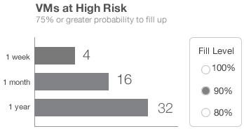 Capacity management: VMs at High Risk
