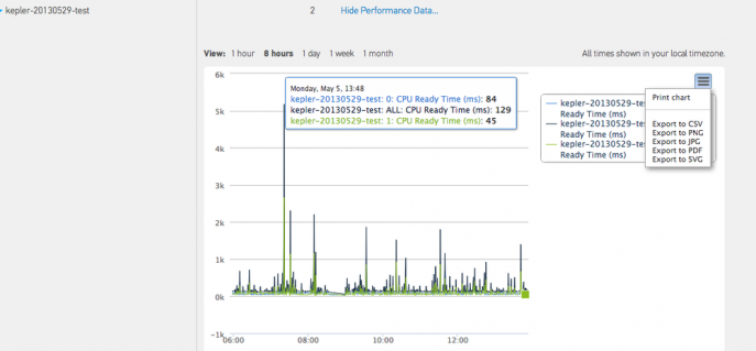 vSphere custom reports with performance charts