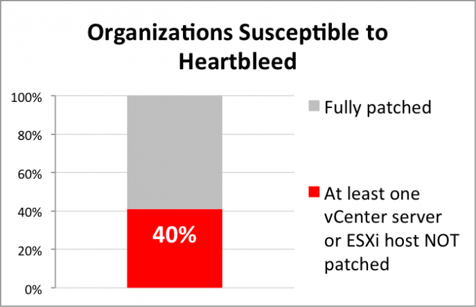 CloudPhysics-heartbleed-organizational-susceptability