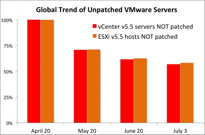 CloudPhysics-heartbleed-trend-global-servers