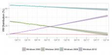 win_server_trend