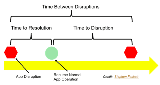 time-between-disruptions