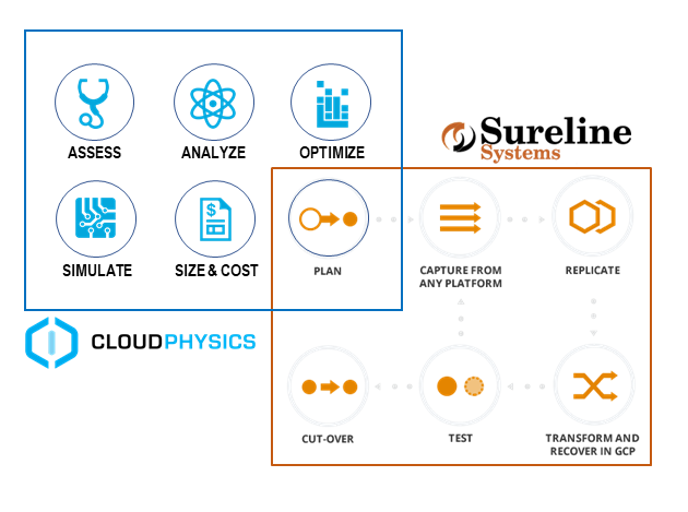 CloudPhysics and Sureline Systems Announce Strategic